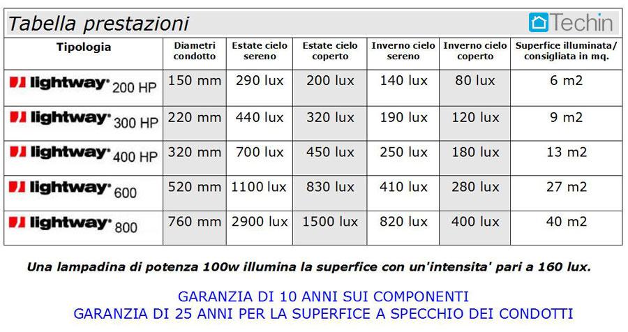 http://www.techin.it/IMG/GUIDE_SOLARI/CIVILI/condotti_solari_014.jpg
