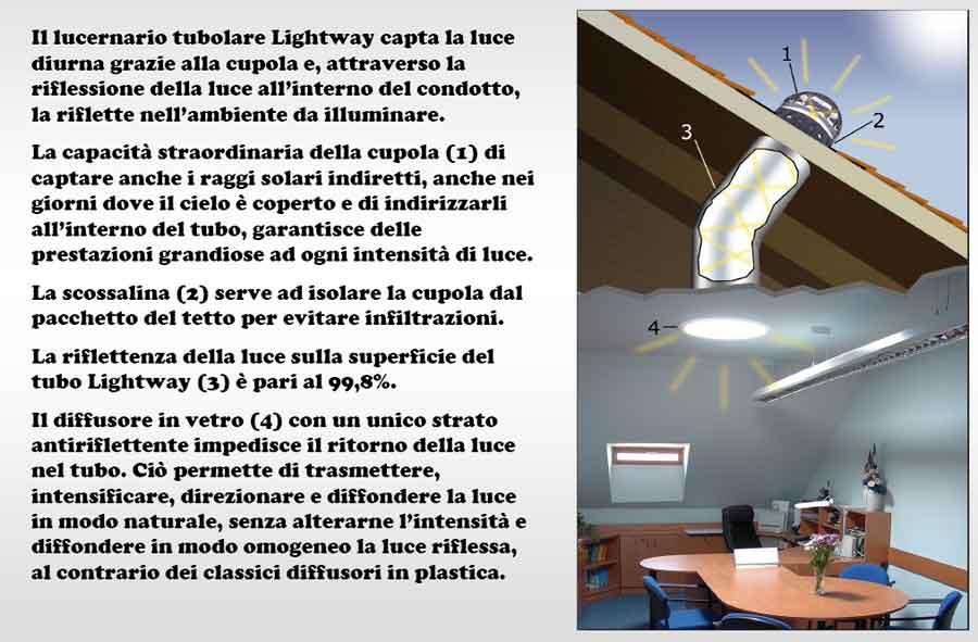 http://www.techin.it/IMG/GUIDE_SOLARI/CIVILI/condotto_solare_11.jpg