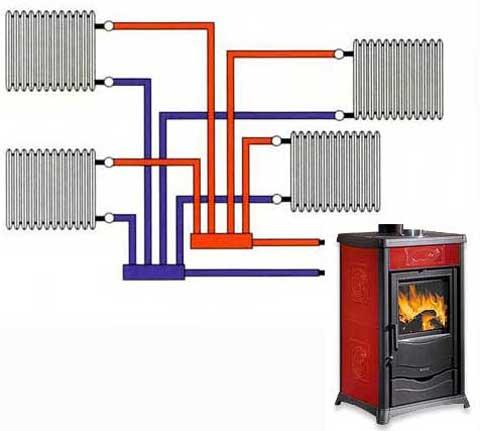 Termostufe termocamini termocucine a legna - Stufe a pellet per riscaldamento termosifoni ...